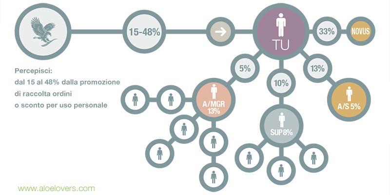 aloe-lovers-network-marketing-forever-living-chart